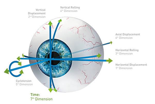 Seven dimensions eyetracker illustration